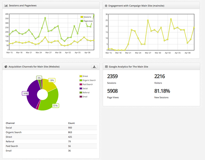 Google Analytics Dashboard in Komobility